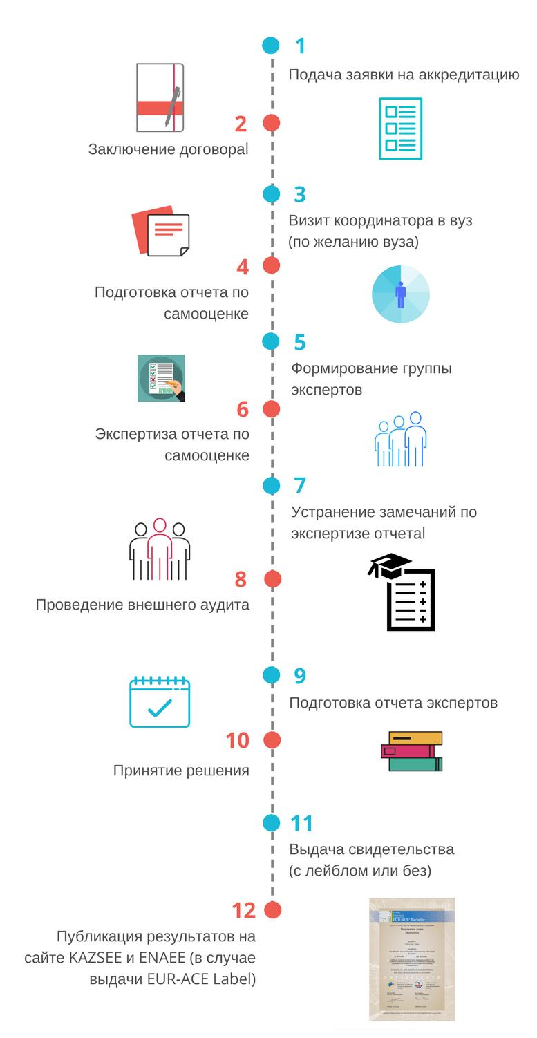 Схема заявки на аккредитацию