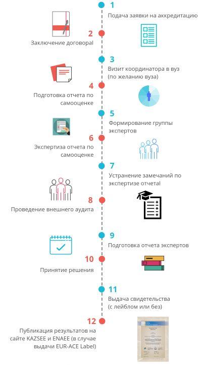 Схема аккредитации