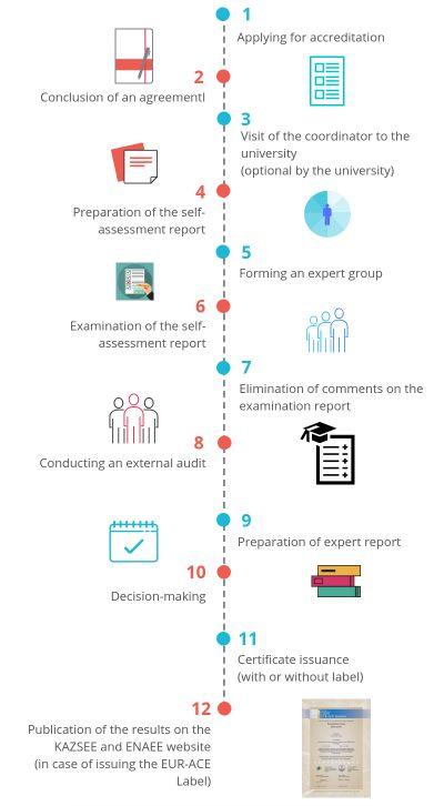 Accreditation Scheme